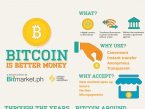 Bitcoins and the Philippines: What, How, and Where