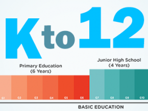 What you need to know about K to 12 Program in the Philippines
