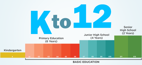 k 12 in the philippines 2011 K-12: beneficial or not philippines is one of the countries in the world that is popular when it comes to k-12 education is an innovative education.