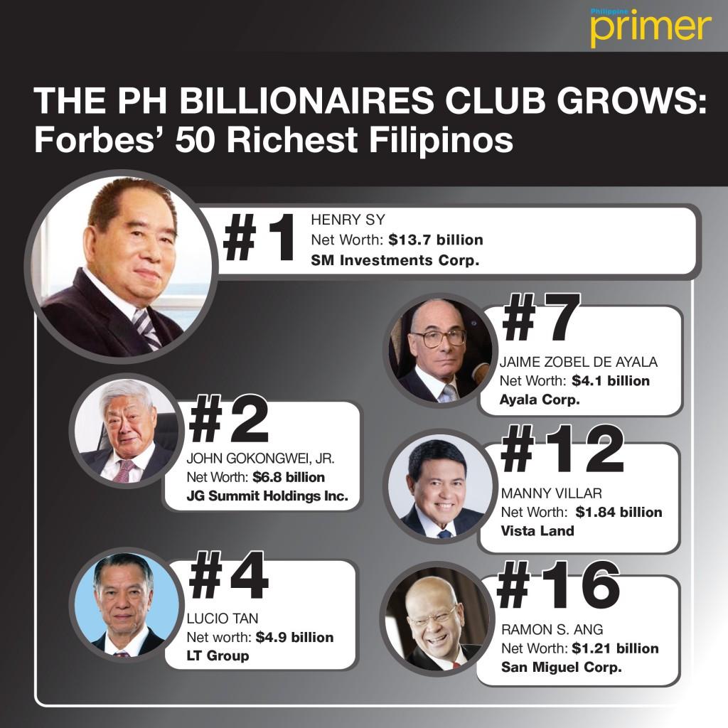 Top 10 Richest Filipino Celebrities | Richest Pinoy Stars ...