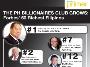 The PH Billionaires club grows: Forbes' 50 Richest Filipinos