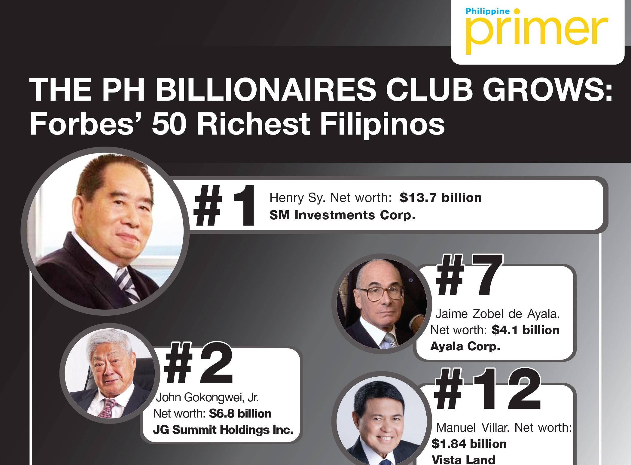 the ph billionaires club grows  forbes u2019 50 richest