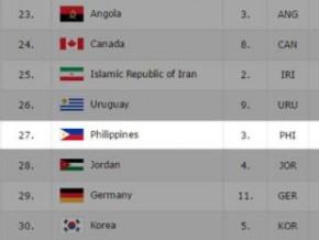 From No. 28, PH now No. 27 in FIBA World Ranking