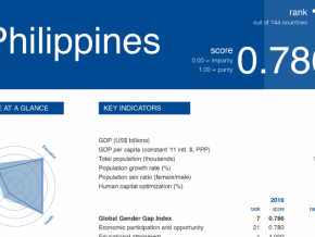 Philippines is 7th most gender-equal society in the world