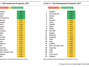 Manila ranks third in 'Top City Investment Prospects' in Asia Pacific 2017 survey