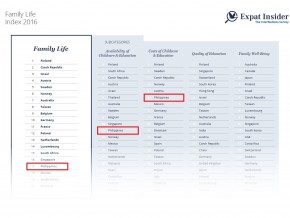 InterNations cites PH among 'The Best Destinations for Expat Families'