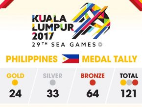 Philippines lands in 6th spot at 2017 SEA Games