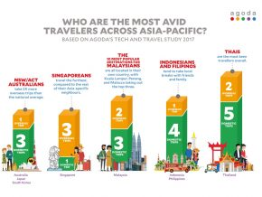 Research shows more Filipinos choose to explore local tourist destinations
