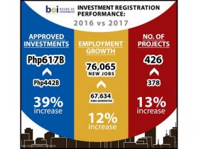 BOI hits Php 617 B in approved investments, names Japan as top source