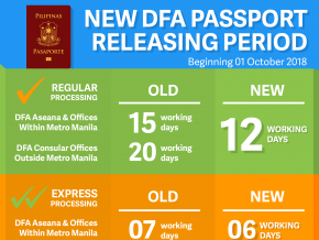 PH Passport: Now Attainable for as Fast as 6 Days