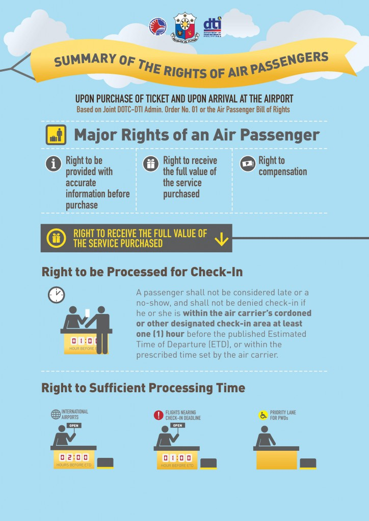 Know Your Rights As Air Passengers In The Philippines Philippine