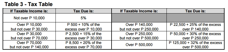 bir-1700-tax-table