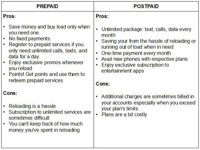 Postpaid VS Prepaid: Practicality and Convenience