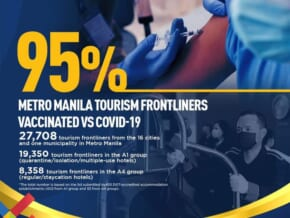 DOT: Tourism Workers in NCR Vaxxed at 95% Rate